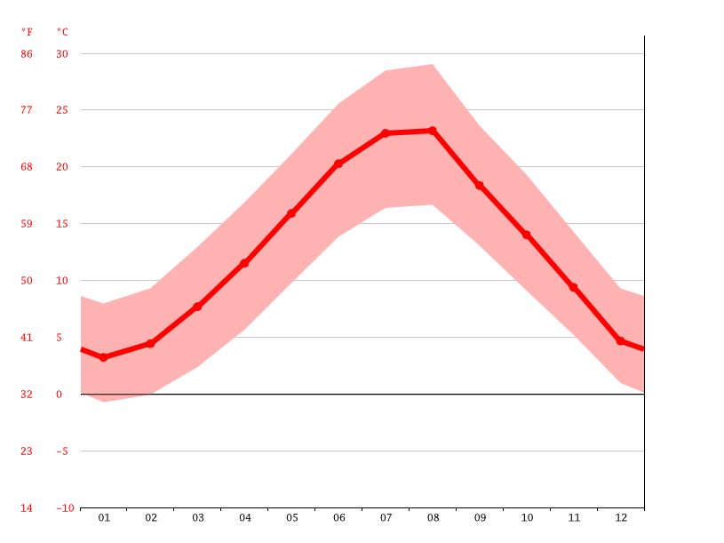 Temperature graph, Berat