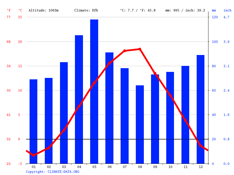 Climate graph // Weather by Month, Shipkovica