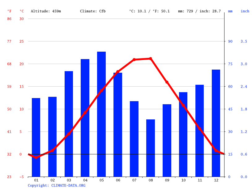 Climate graph // Weather by Month, Lipkovo