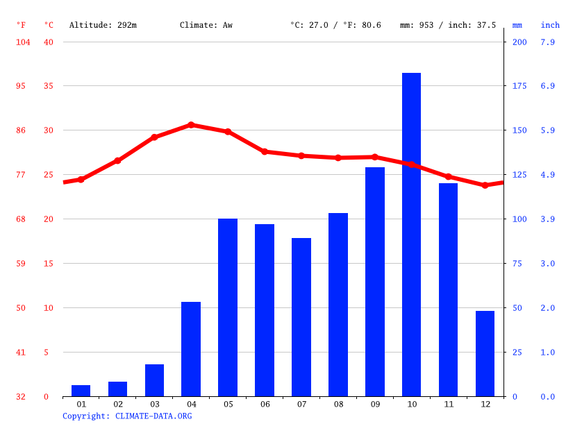 Climate graph // Weather by Month, Jalakandapuram