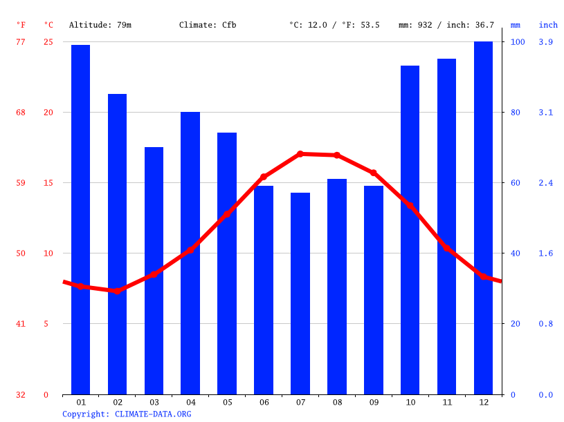 Climate graph // Weather by Month, La Forest-Landerneau