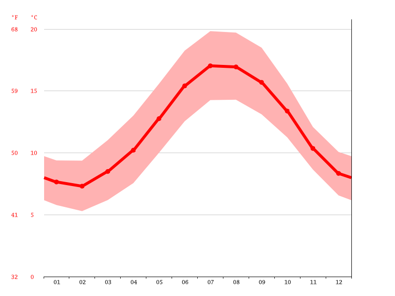 average temperatures, La Forest-Landerneau
