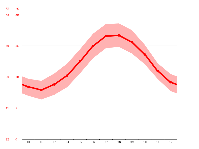 Temperature graph, Lanrivoaré