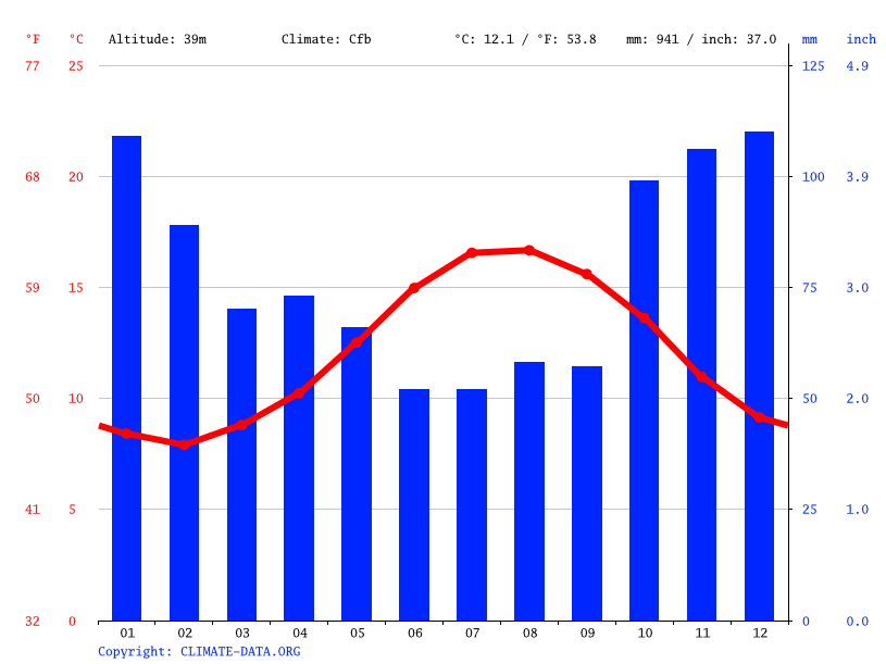 Climate graph // Weather by Month, Tréouergat
