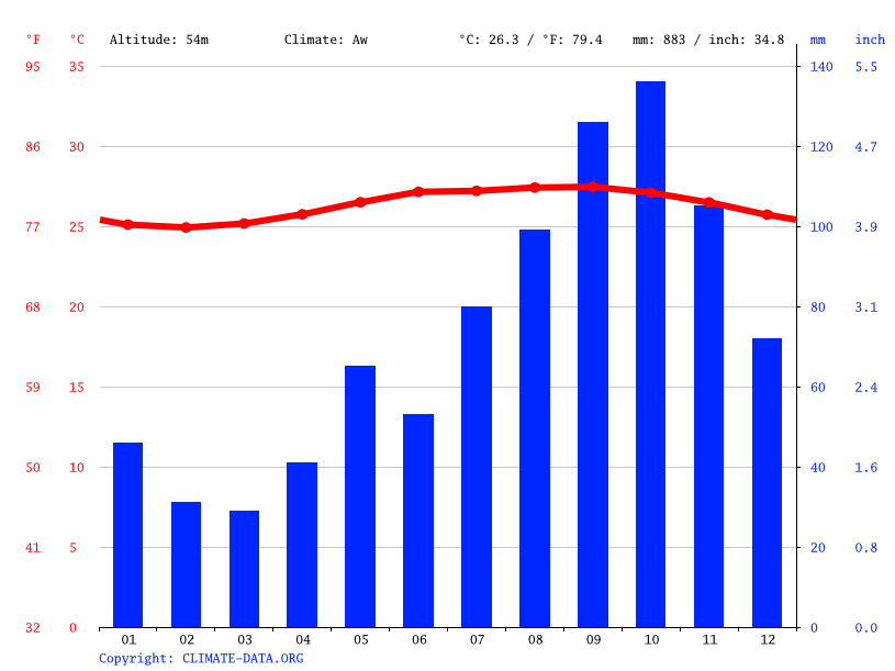 Climate graph // Weather by Month, Brades