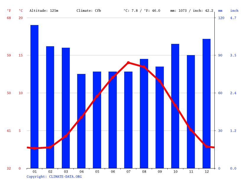 Climate graph // Weather by Month, Mulbuie