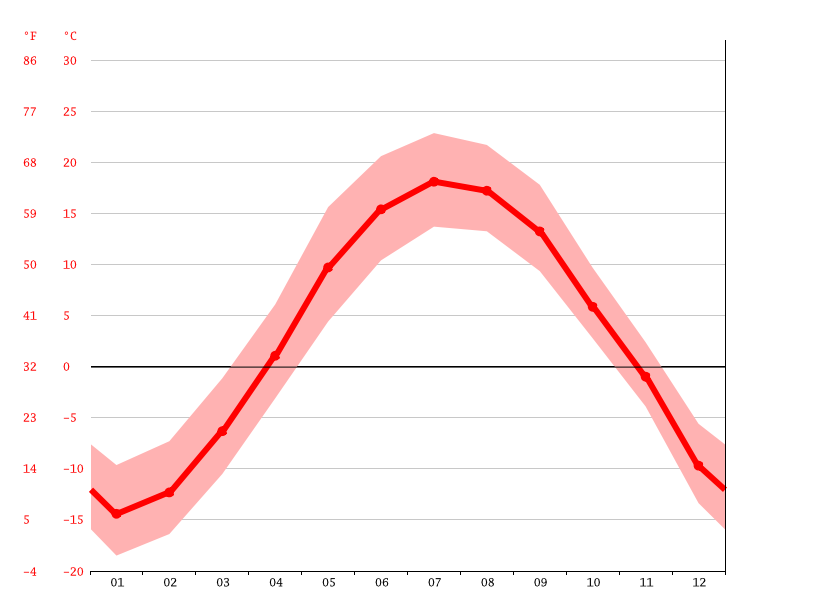 Temperature graph, Saguenay