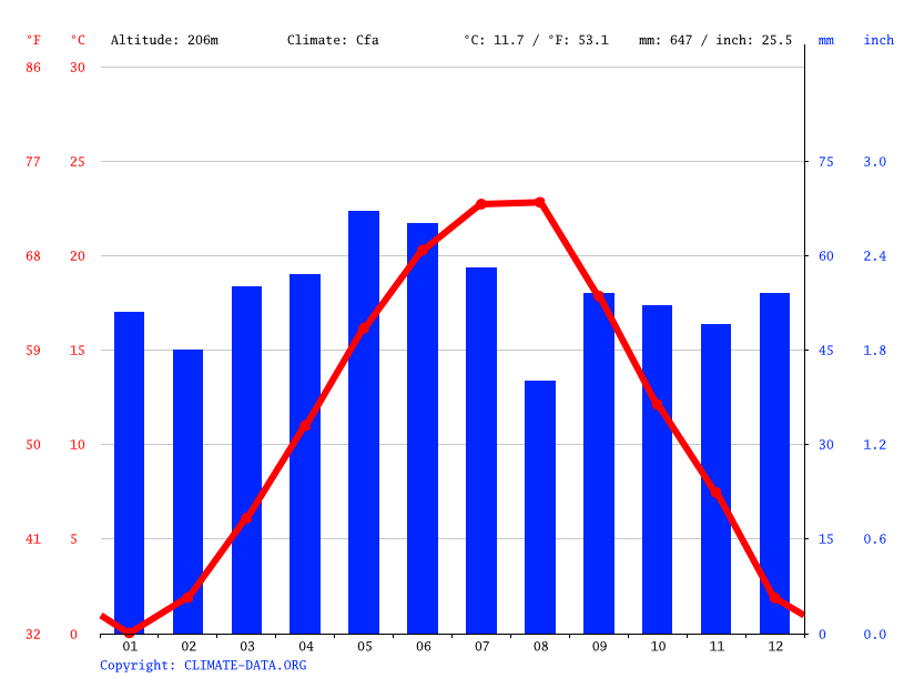 Climate graph // Weather by Month, Shumen