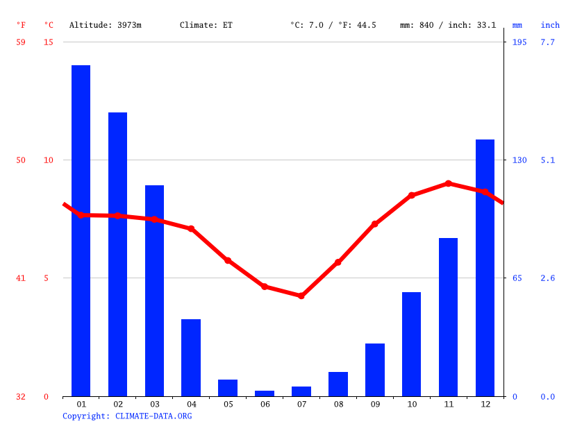 Climate graph // Weather by Month, Potosí