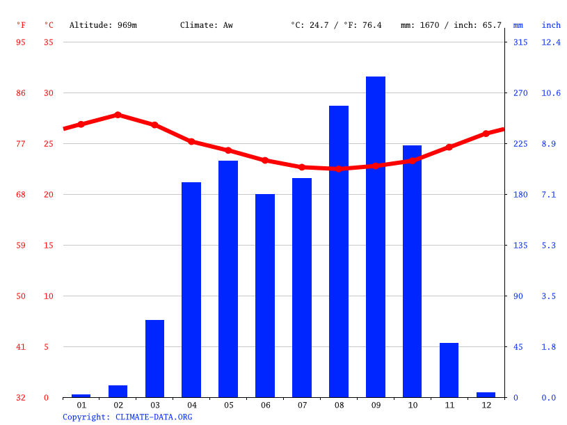 Climate graph // Weather by Month, Bouar
