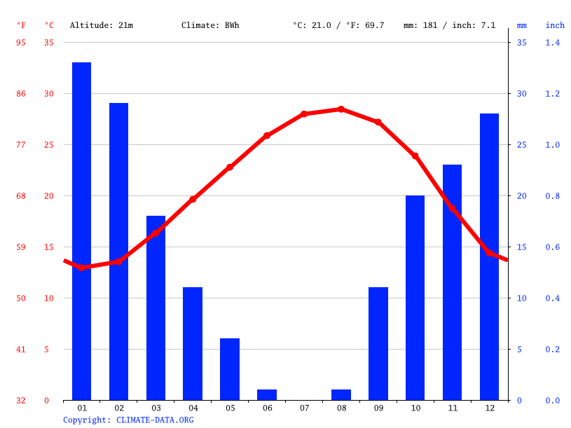 Climate graph // Weather by Month, Al Zawiyah
