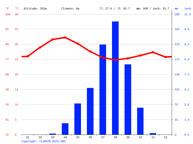 Climate graph // Weather by Month, Doba