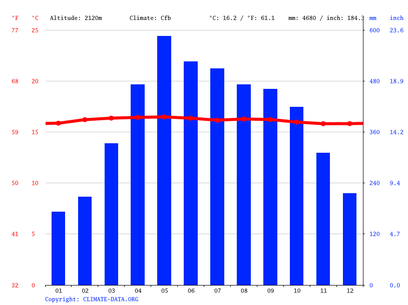 Climate graph // Weather by Month, Vélez