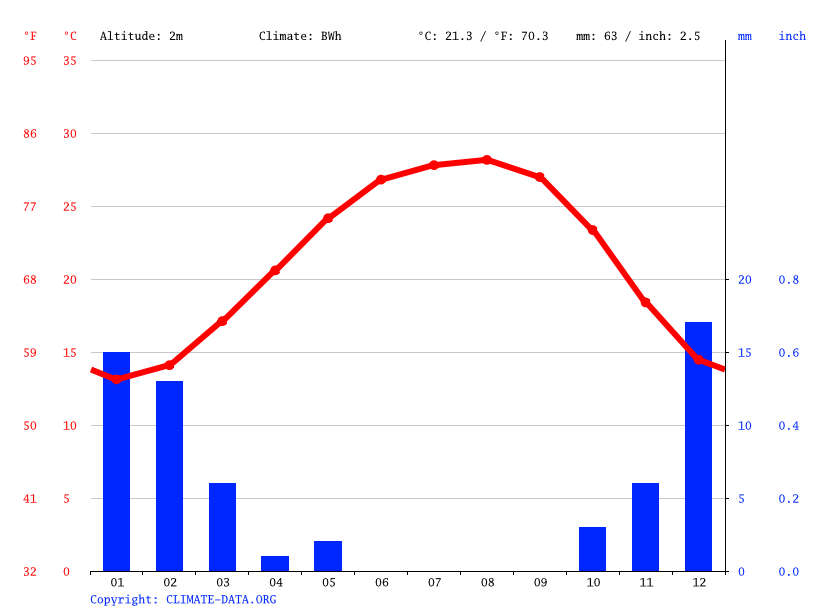 Climate graph // Weather by Month, Ajdabiya