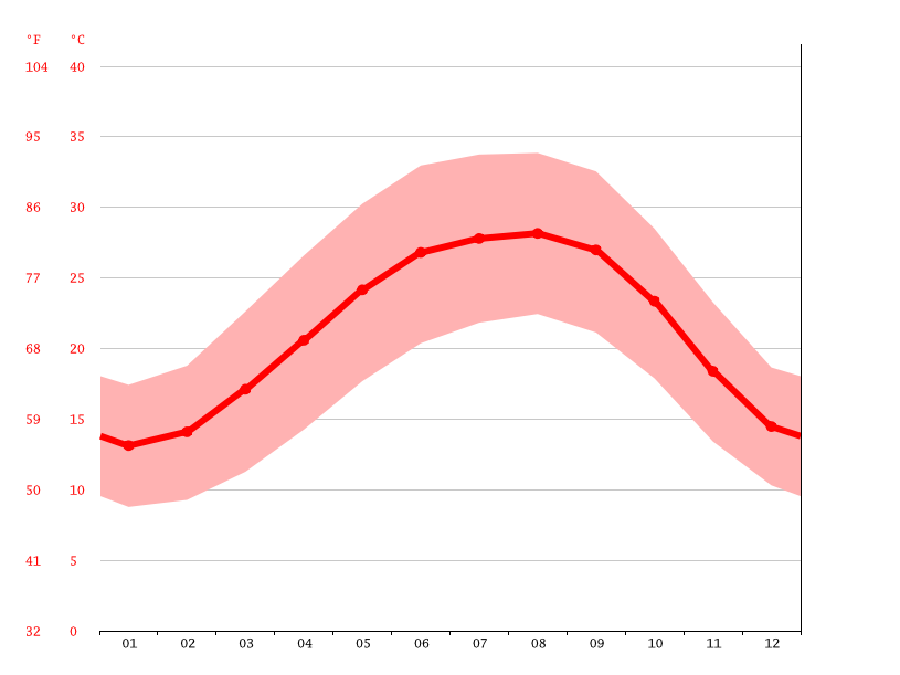 Temperature graph, Ajdabiya