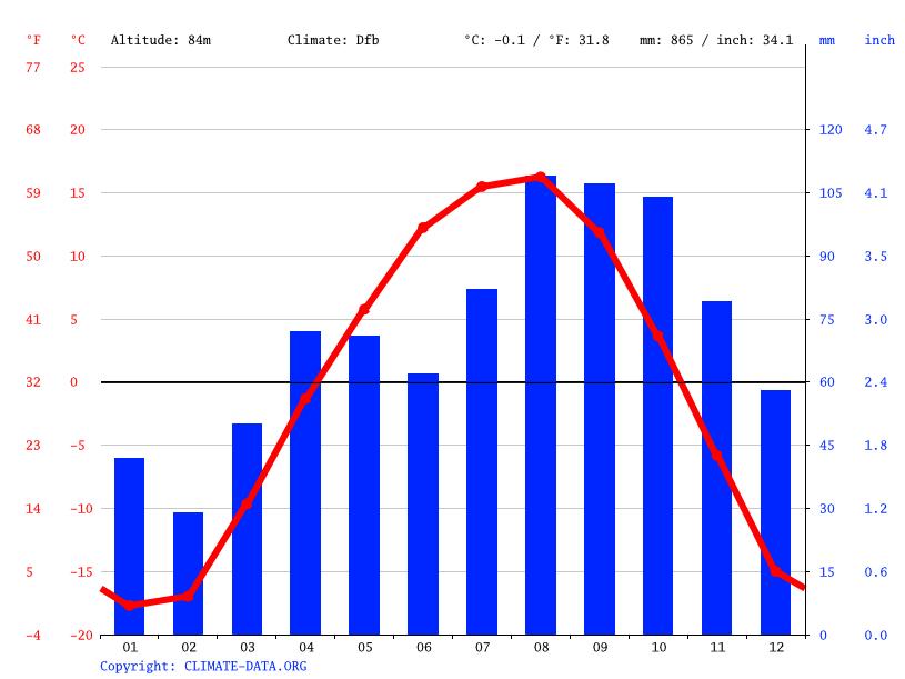 気候:スミルヌイフ-気候グラフ、...