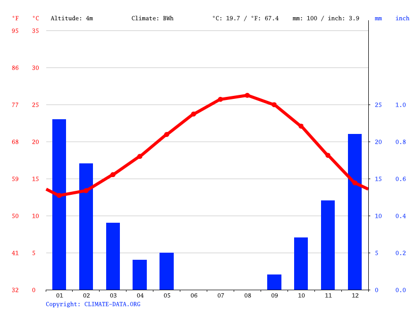 Climate graph // Weather by Month, Tobruk