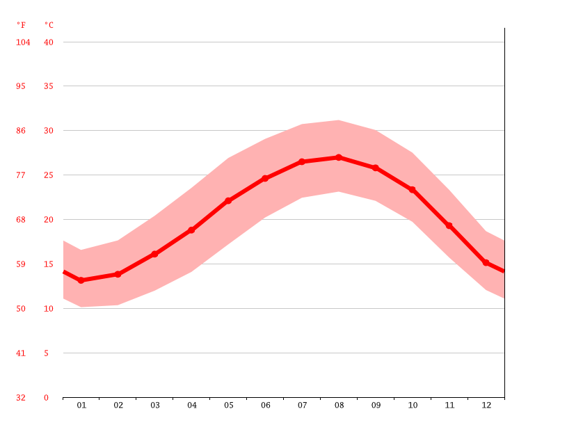 Temperature graph, Bnei Brak