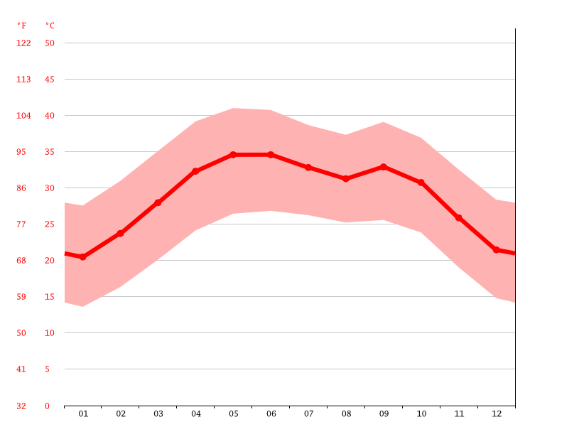 average temperature, Agadez