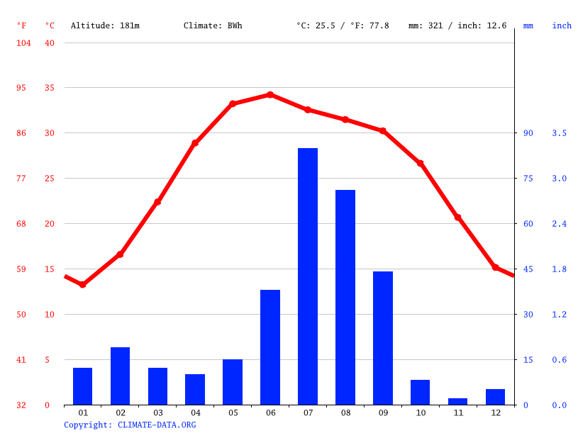 Climate graph // Weather by Month, Hanumangarh