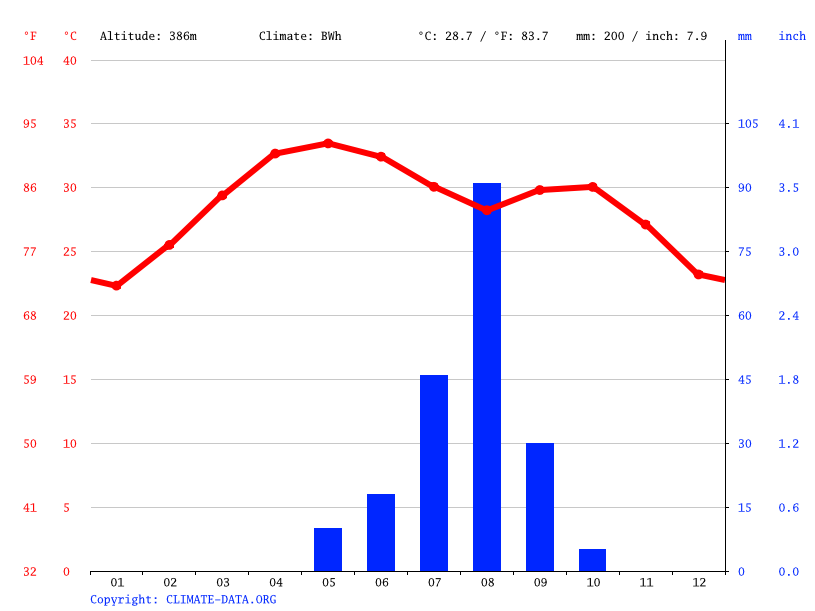 Climate graph // Weather by Month, Tahoua