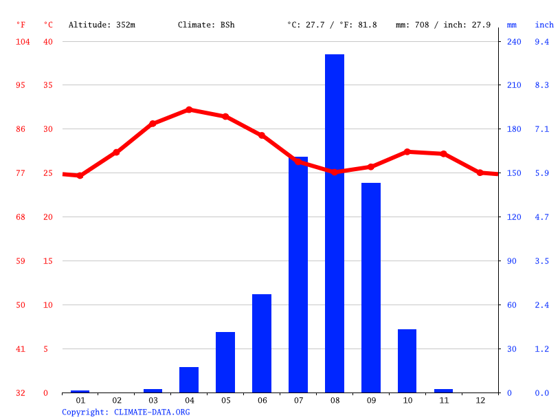 Climate graph // Weather by Month, Koutiala