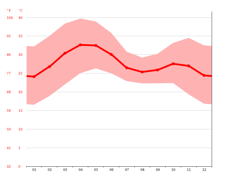 Temperature graph, Koulikoro