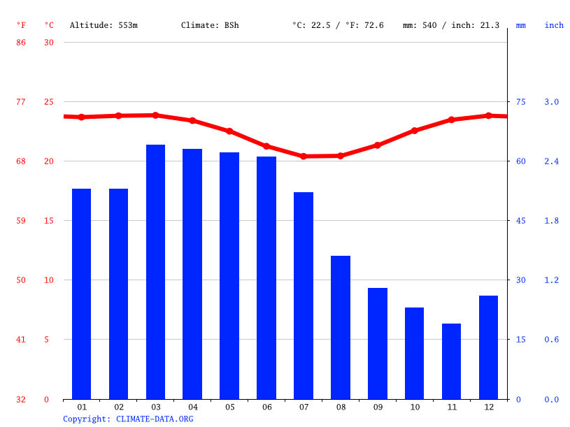 Climate graph // Weather by Month, Caruaru