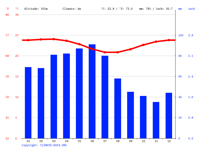 Climate graph // Weather by Month, Bezerros