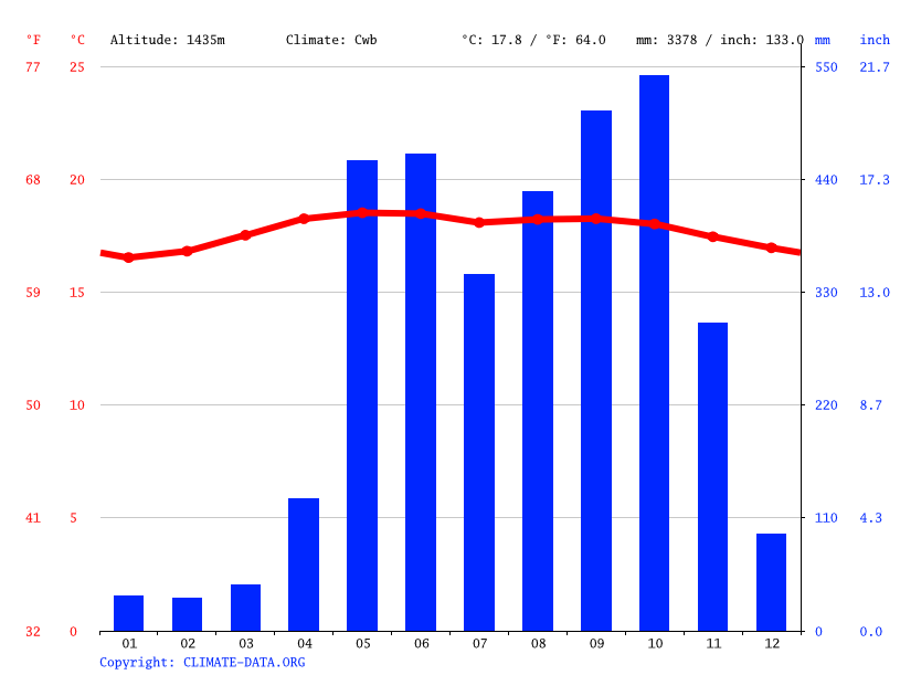 Climate graph // Weather by Month, Cartago