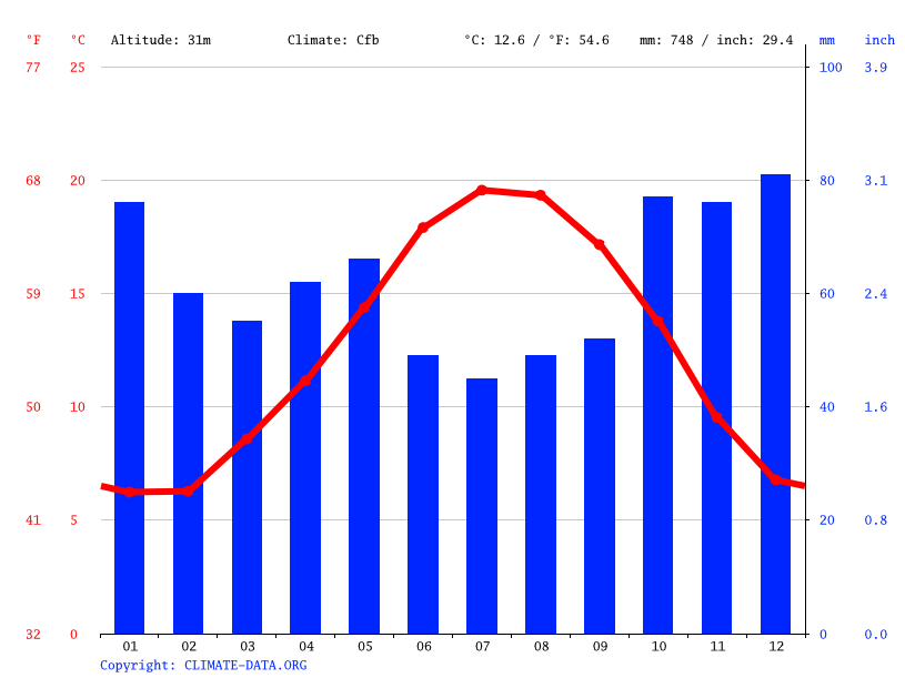Climate graph // Weather by Month, Nantes