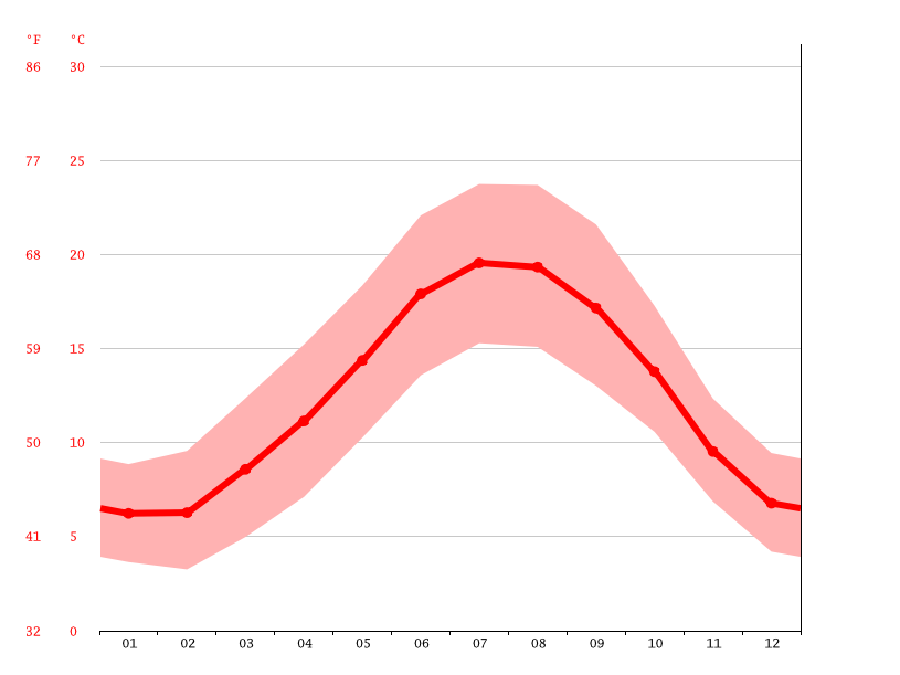 average temperatures, Nantes