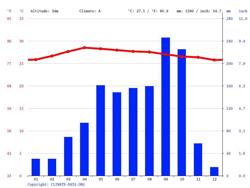 Thailand Climate Graph