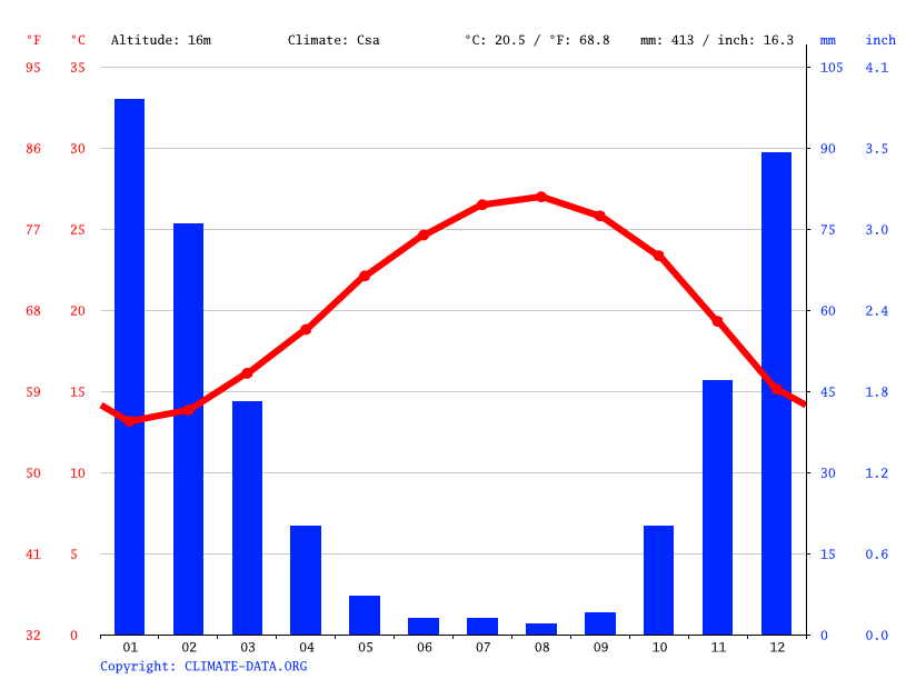 Climate graph // Weather by Month, Tel Aviv-Yafo