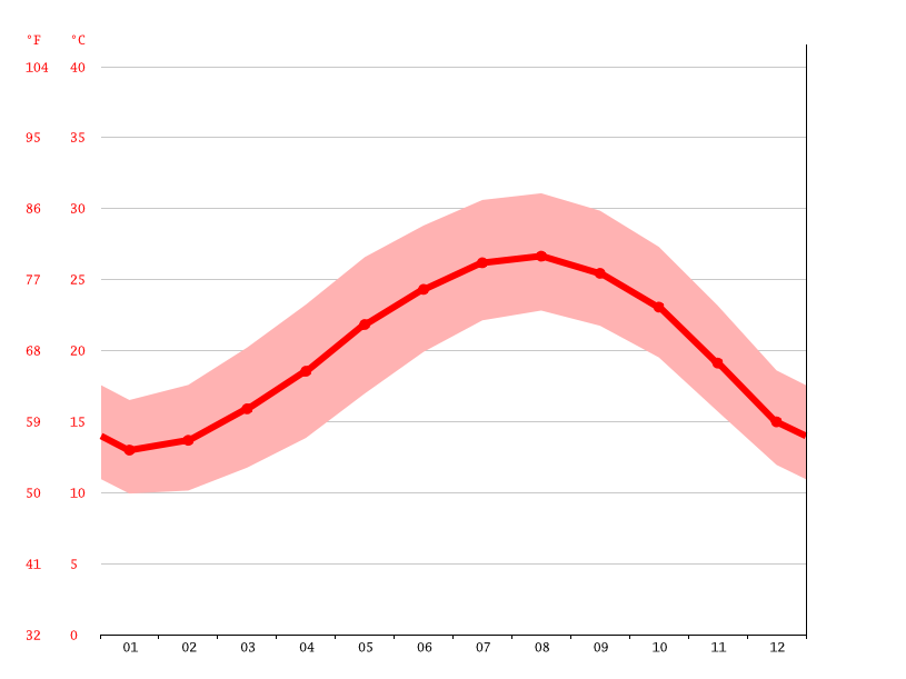 Temperature graph, Rehovot