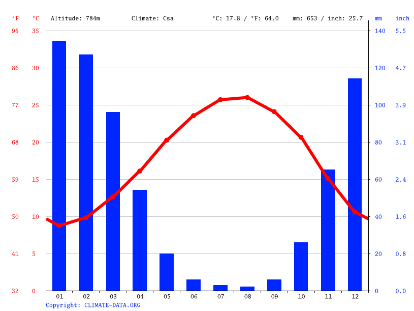 Climate graph // Weather by Month, Zefat