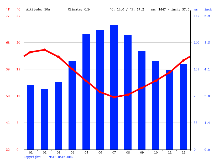 Climate graph // Weather by Month, Raglan
