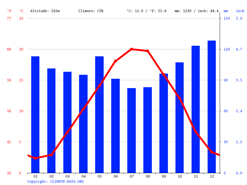 Climate graph // Weather by Month, Besançon