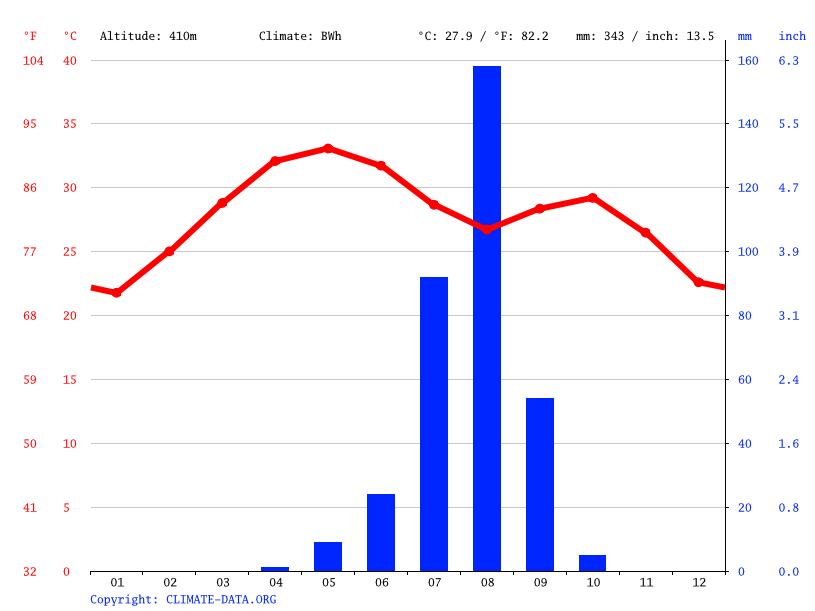 Climate graph // Weather by Month, Miria