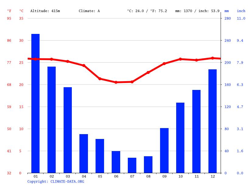 Climate graph, Dracena