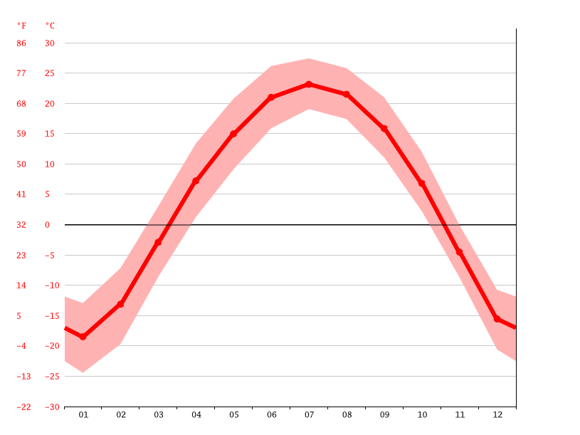 Temperature graph, Harbin