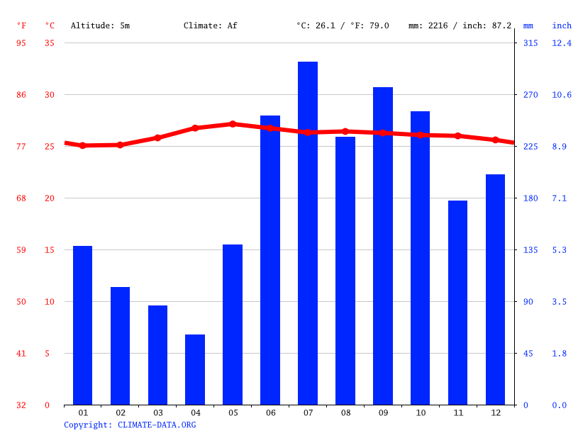 Climate graph // Weather by Month, Ormoc