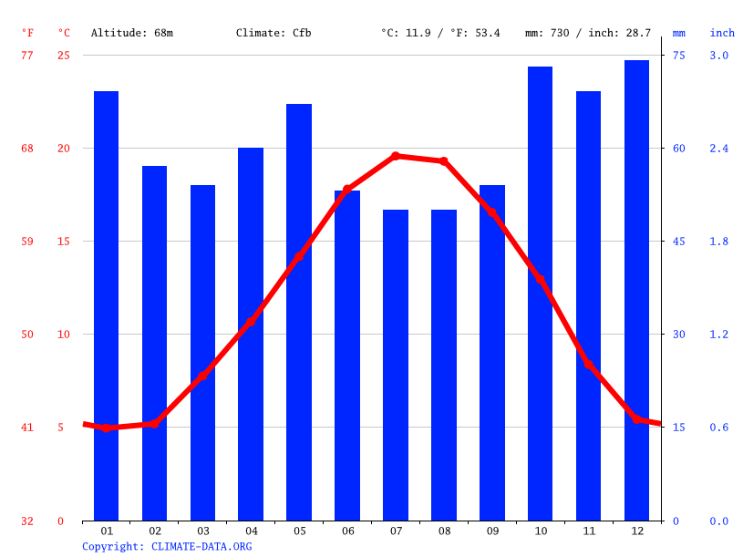 Climate graph // Weather by Month, Le Mans