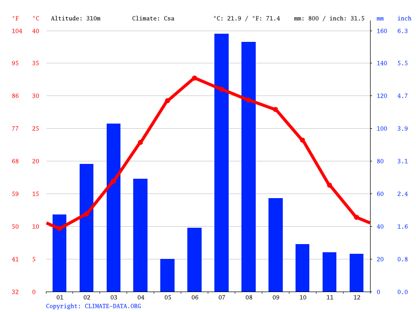 Climate graph // Weather by Month, Mardan