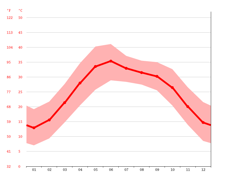 Temperature graph, Dera Ismail Khan