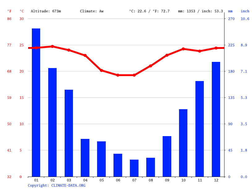 Climate graph // Weather by Month, Bocaina