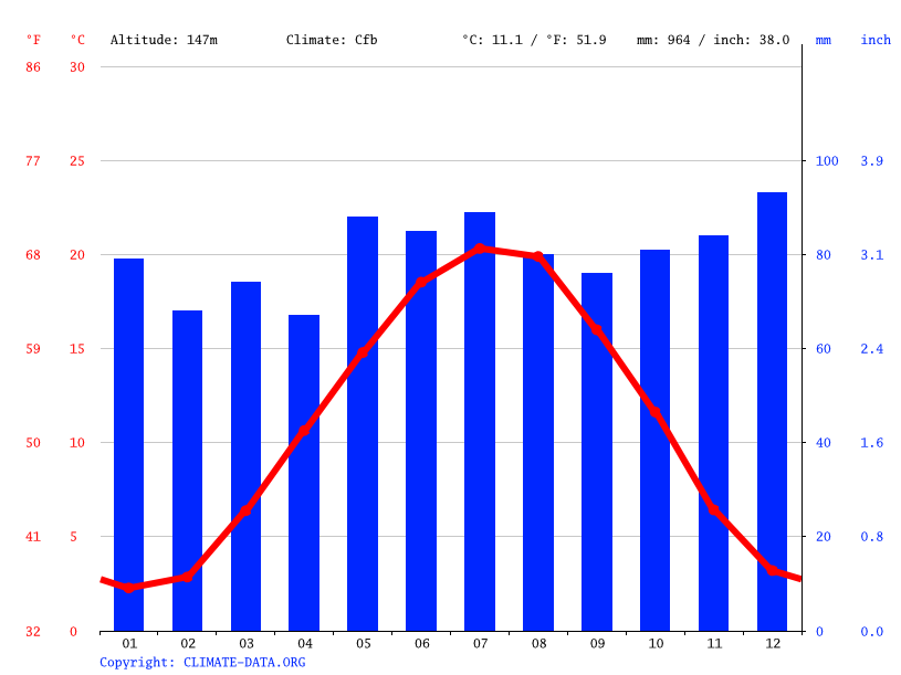 Climate graph // Weather by Month, Strasbourg