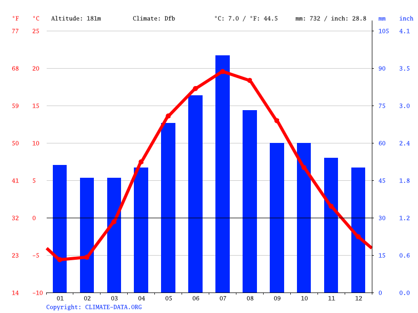 Climate graph // Weather by Month, Mahilyow