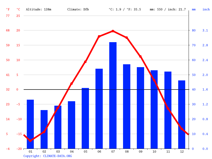 Climate graph // Weather by Month, Berdsk