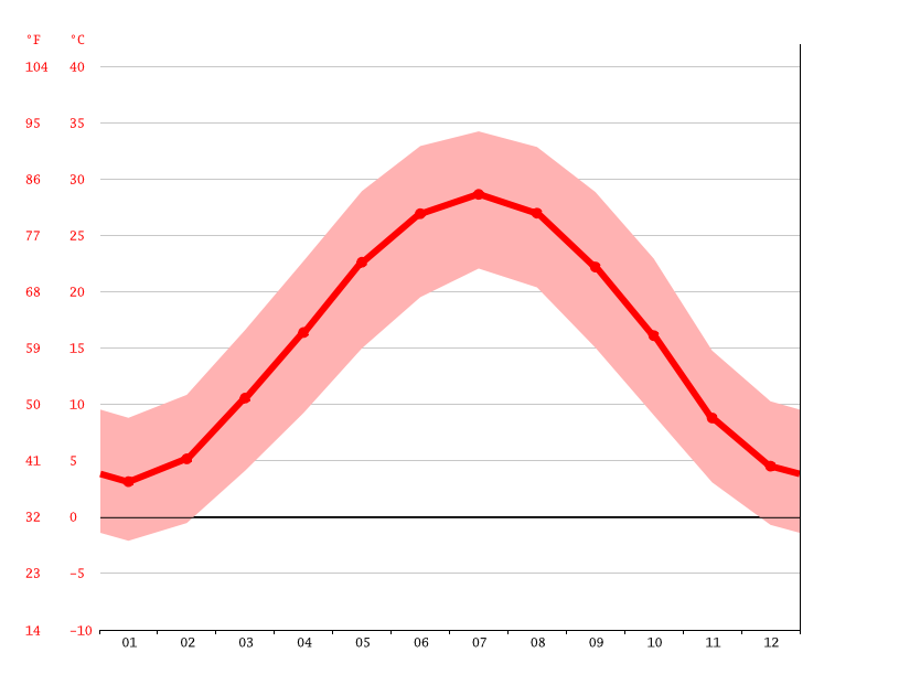 Temperature graph, Torbat-e Jam